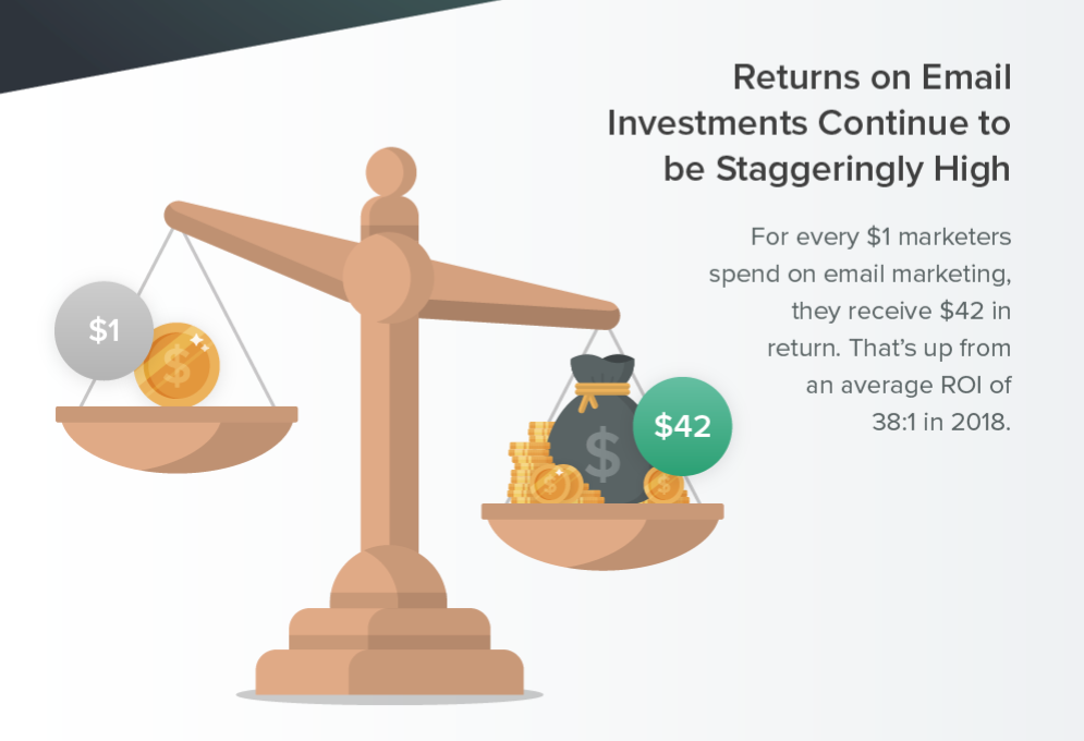 Return of email investment from Litmus.com