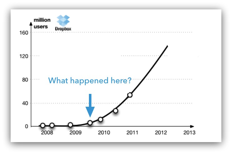 Screenshot of a graph about Dropbox