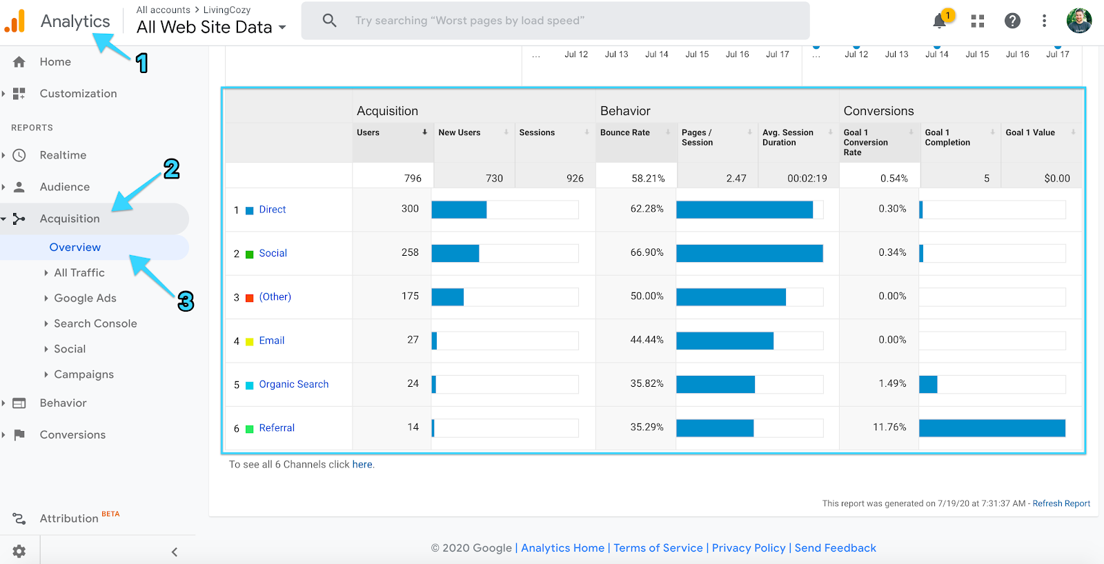 Google Analytics measure website metrics