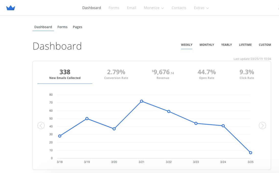 Screenshot showing updated Sumo dashboard