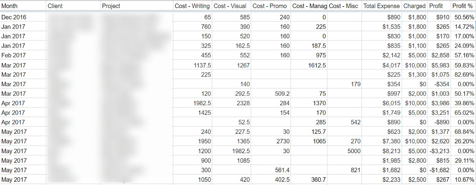 Screenshot of automated spreadsheet that tracks and parses the cash flow based on function and client