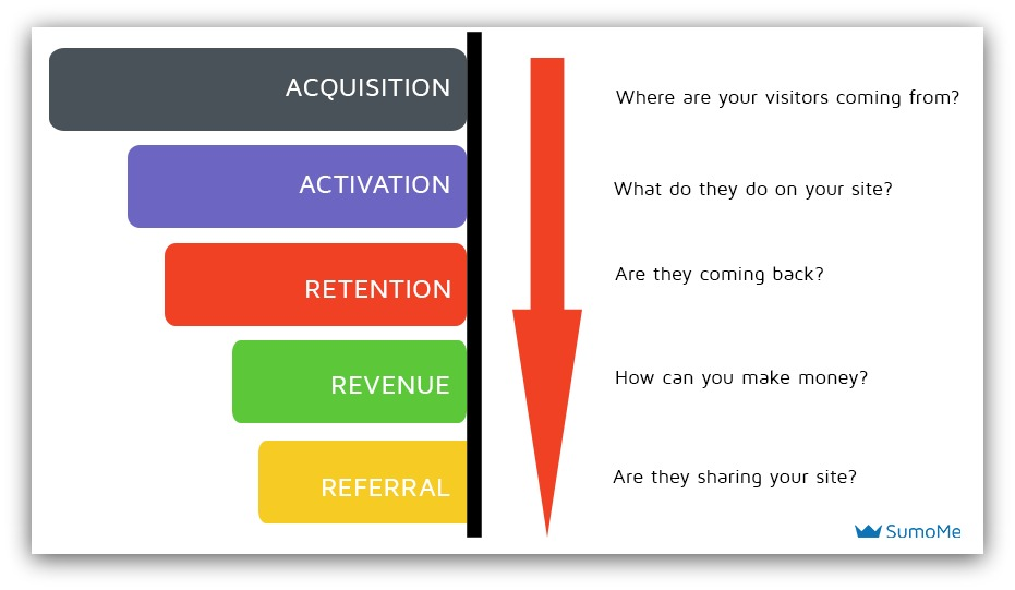 Screenshot showing a chart about the marketing funnel