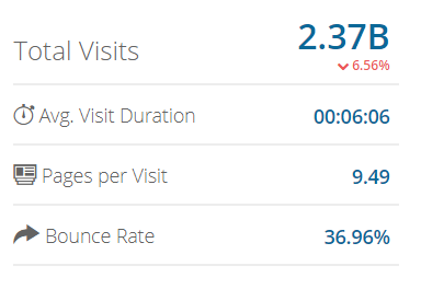 Screenshot showing total visits and average visit durations for amazon