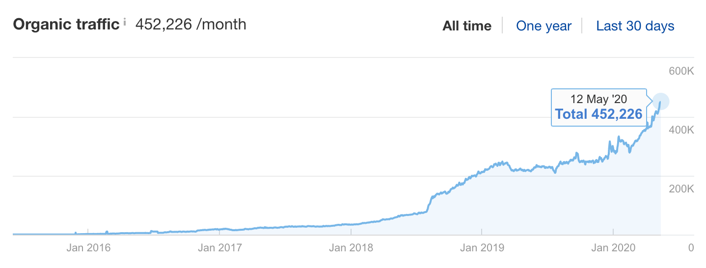 Organic Traffic from Ahrefs blog