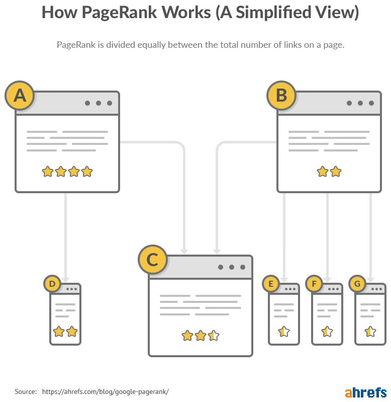 How to PageRank Works (A simplified Views)