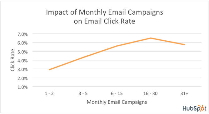 Screenshot of impact of monthly email campaigns on email click rate