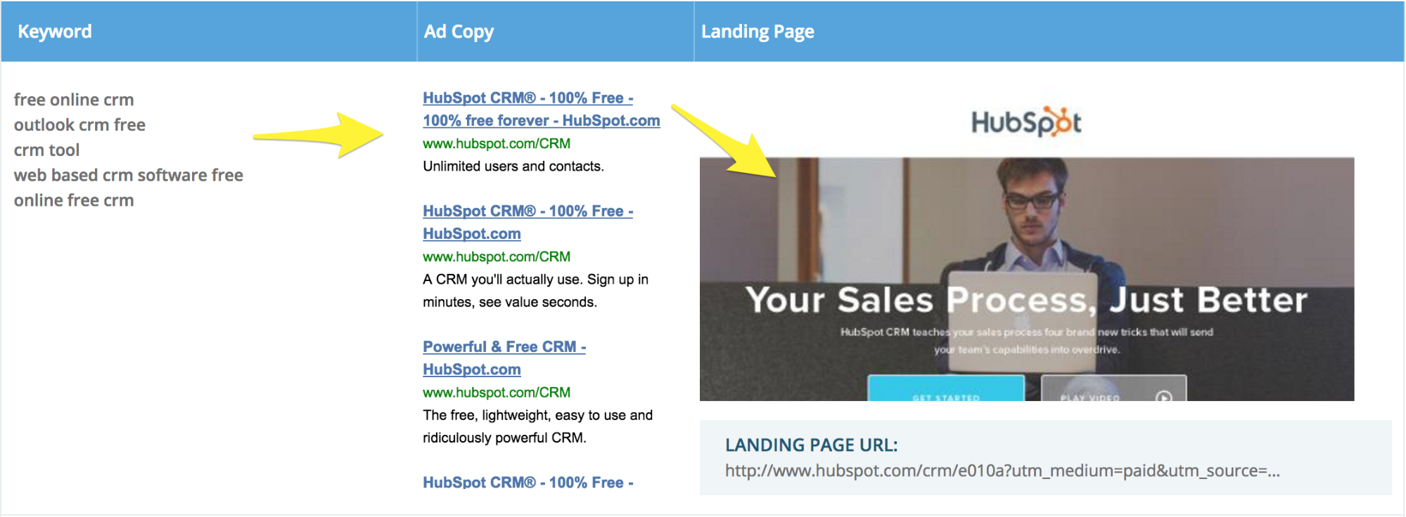 Screenshot showing google keywords and copy for hubspot