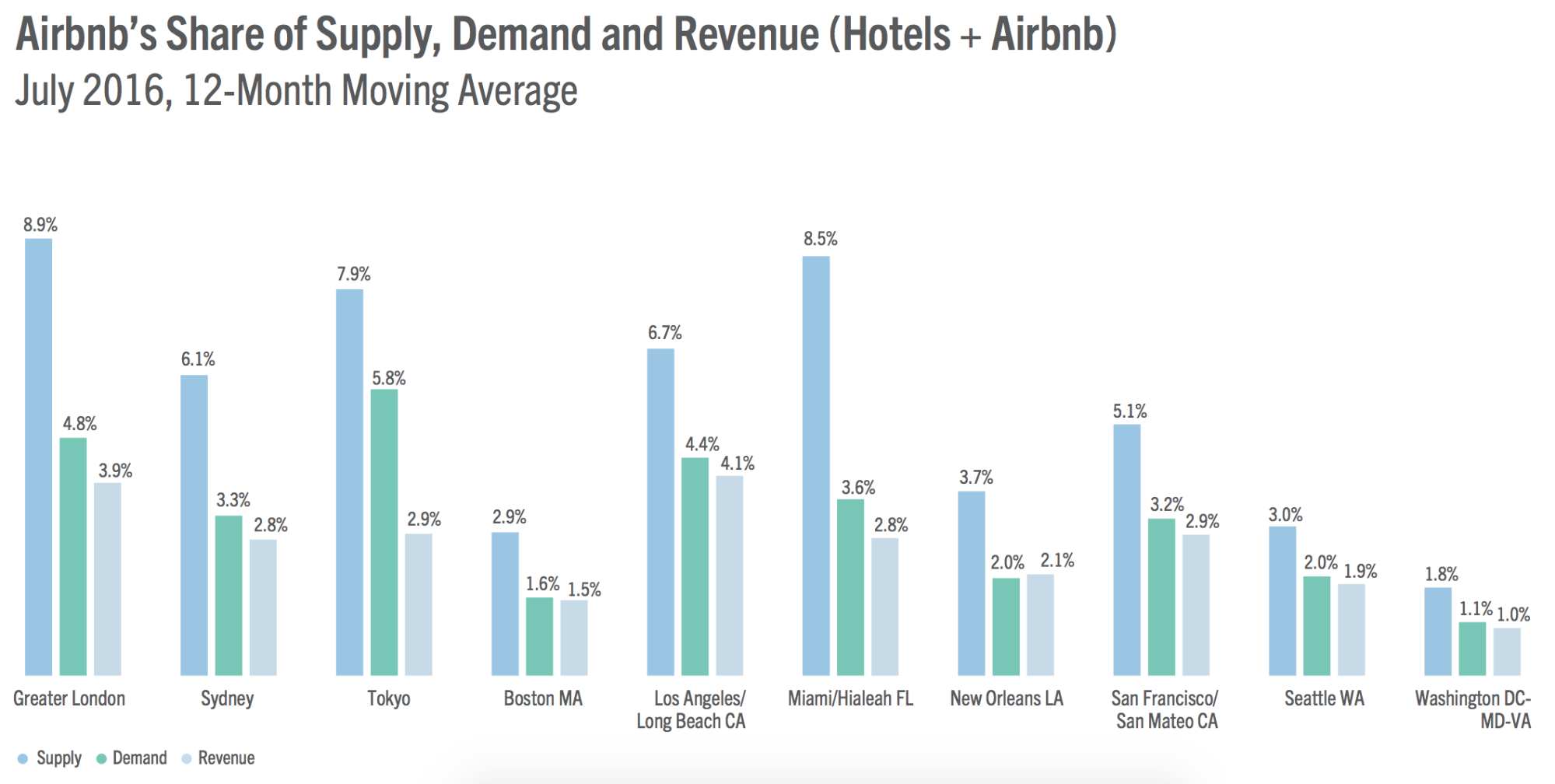 Screenshot of graphs that show airbnb
