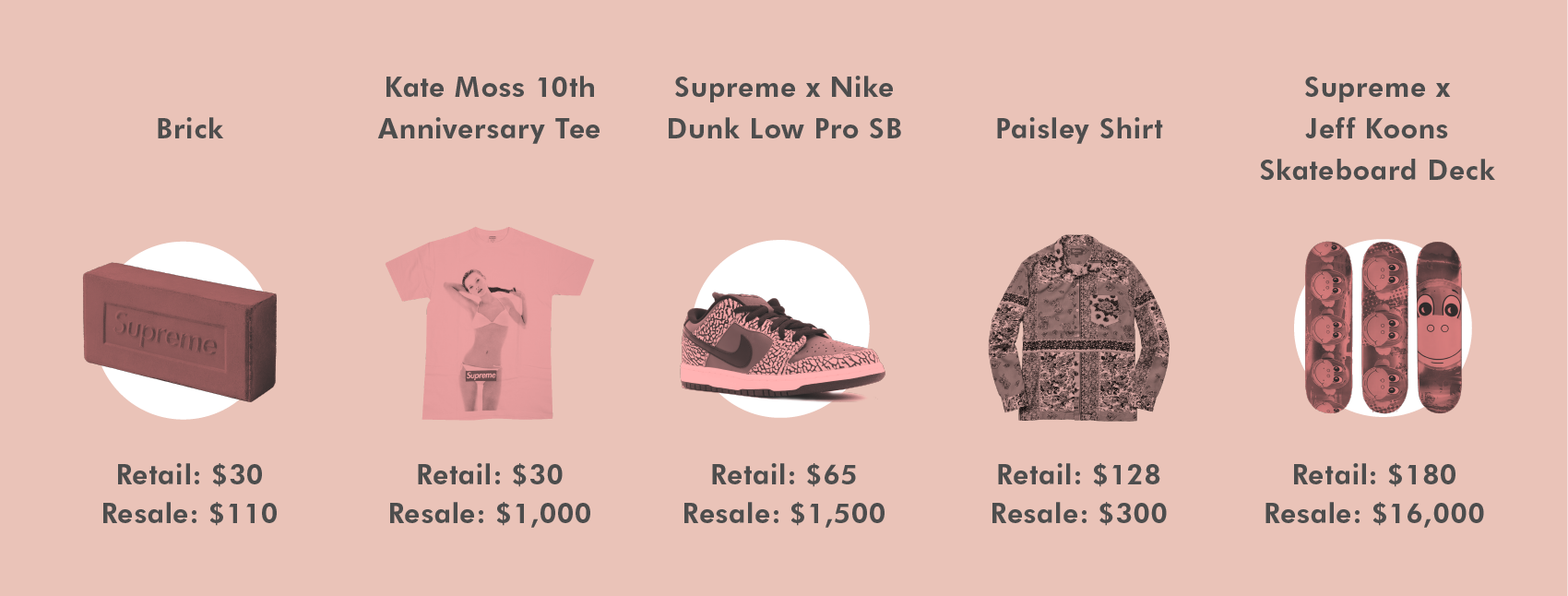 Screenshot showing a variety of items by Supreme and their retail prices/street values