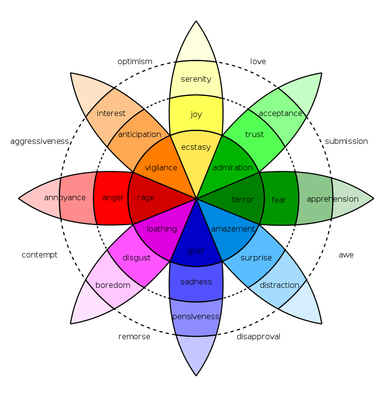 Screesnhot showing Plutchik's emotion wheel of the various types of emotions