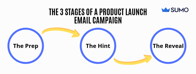Screenshot of the 3 stages of a product launch email campaign