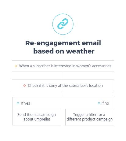 Email Autoresponder Tools: MooSend