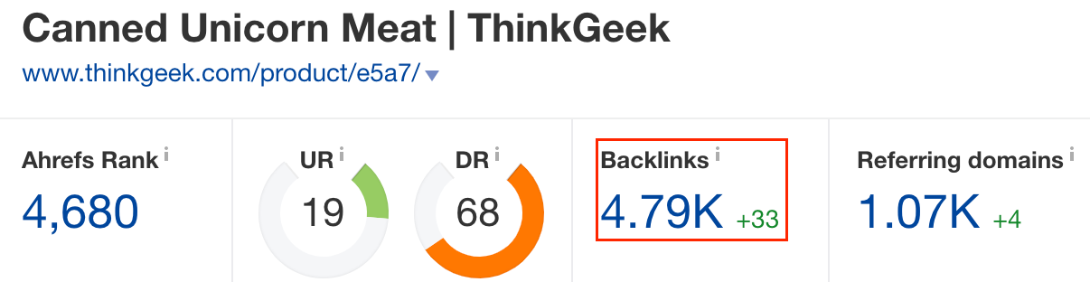 Screenshot showing ahrefs stats for a website