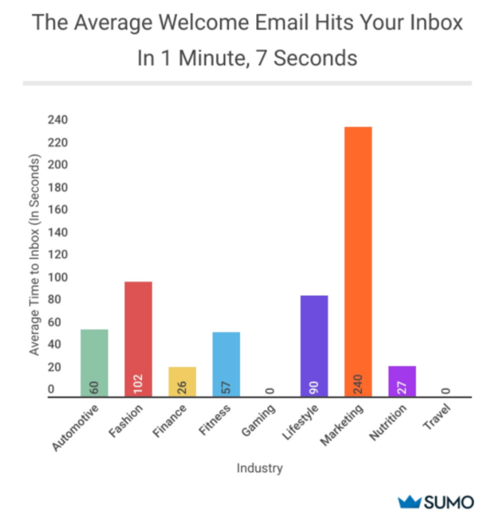 Graph showing the average time it takes for a welcome email to hit your inbox