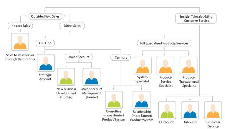 Chart by SalesGenomix