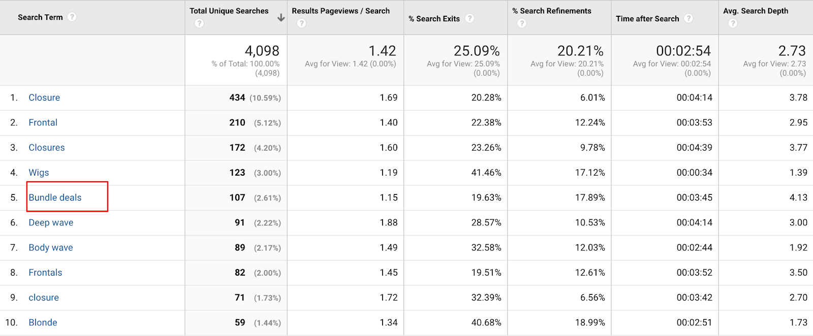 Screenshot showing a stats page on the Google Analytics dashboard