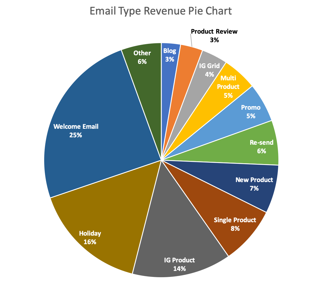 Screenshot of email type revenue pie chart