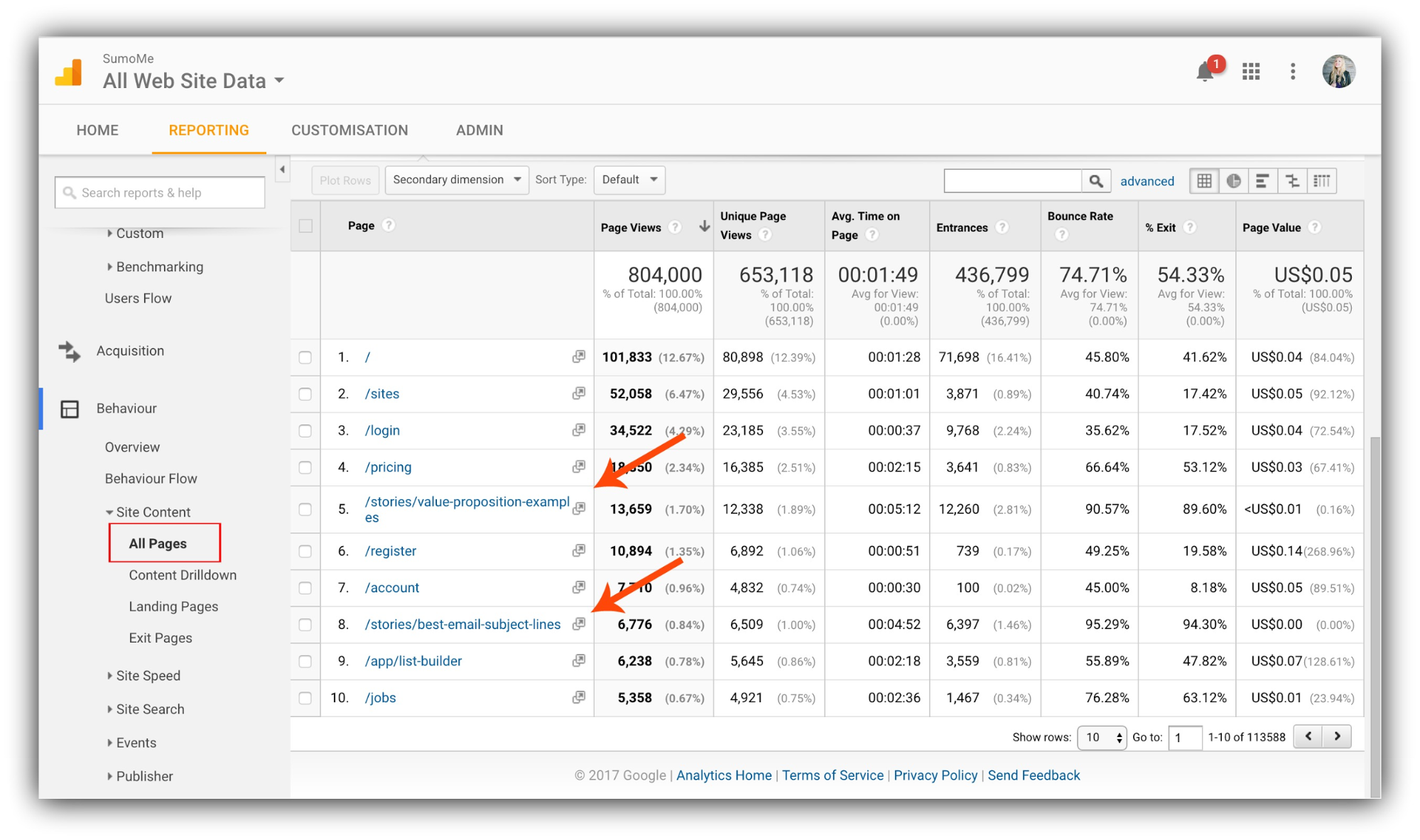 Screenshot showing stats for a website on Google Analytics
