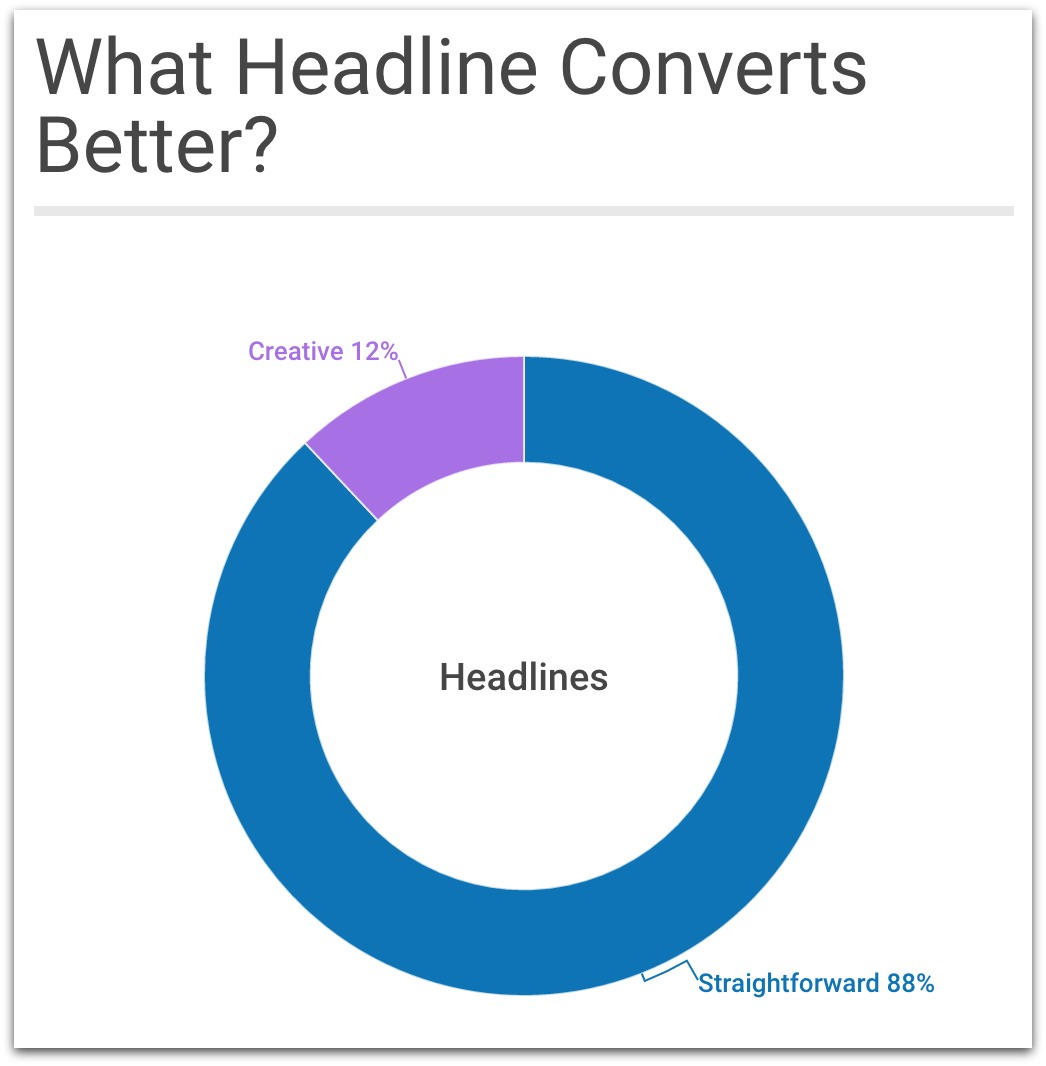 what headline converts better?
