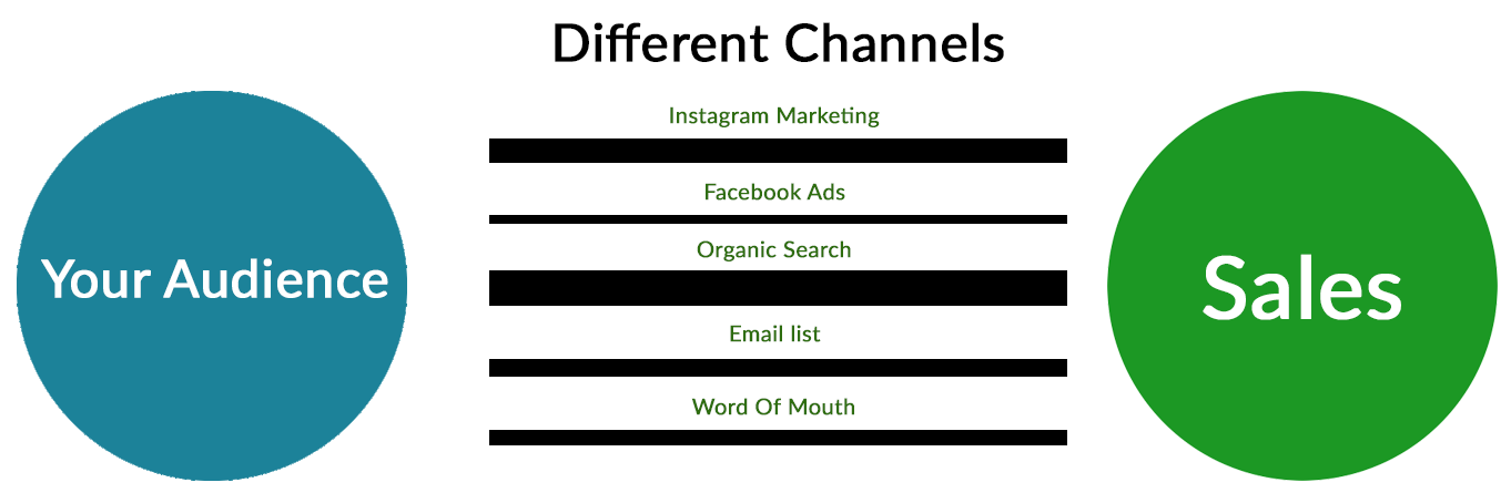 Illustration showing marketing channels