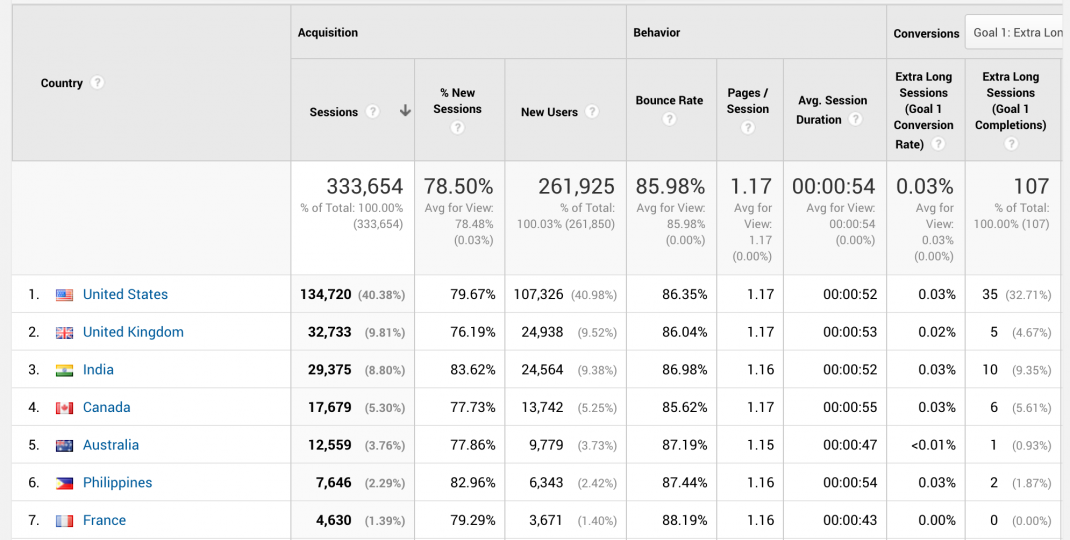 Global Marketing Strategy: Screenshot of breakdown of visitors by location in Google Analytics