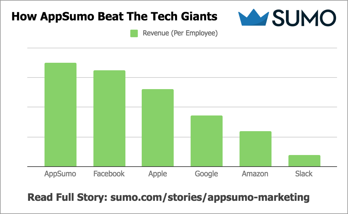 Screenshot showing comparison between Appsumo and tech giants