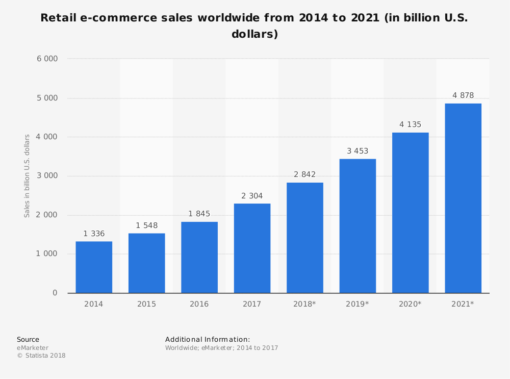 Graph showing ecommerce sales projections