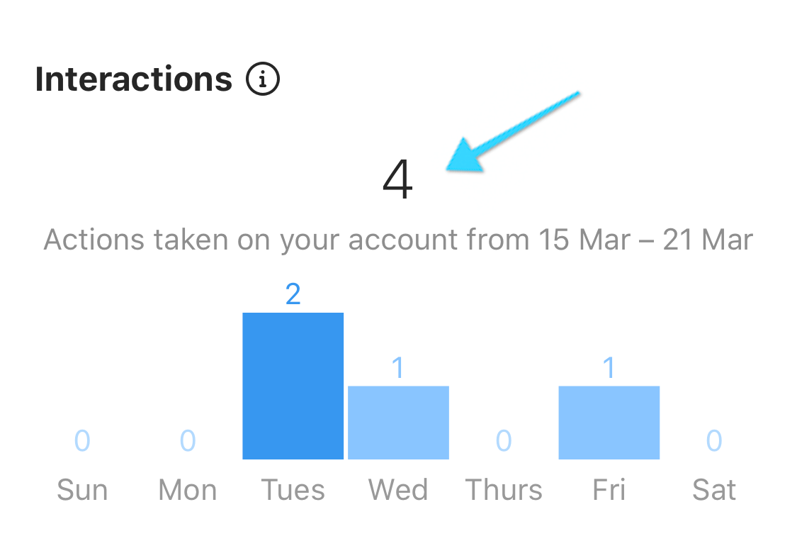 Tab of Instagram Insights (it's labeled as 'Interactions')
