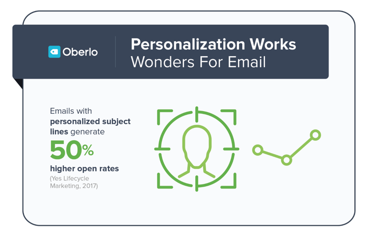 Email subject line stat by Oberlo