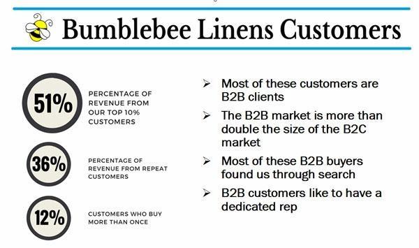 Bumblebee Linens Customers