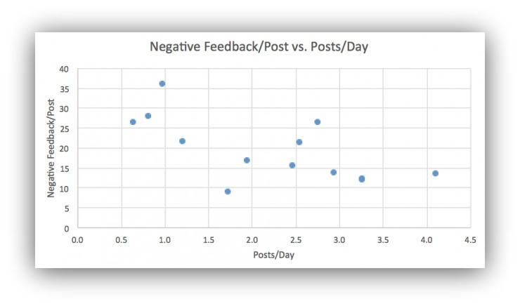 Screenshot showing stats related to posts per day and negative feedback per post