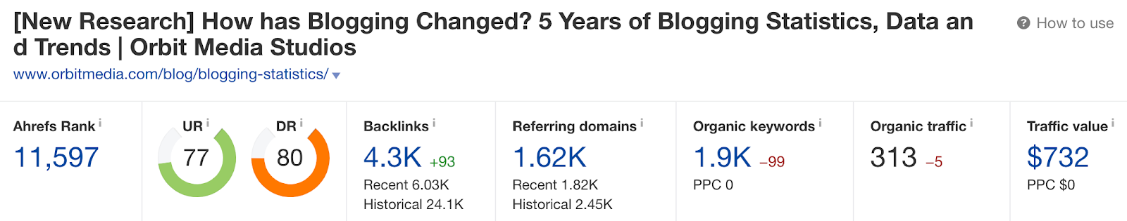 """Screenshot blog result of """"How has blogging changed? 5 years of blogging statistics, data and trends"""" by Orbit Media Studios"""