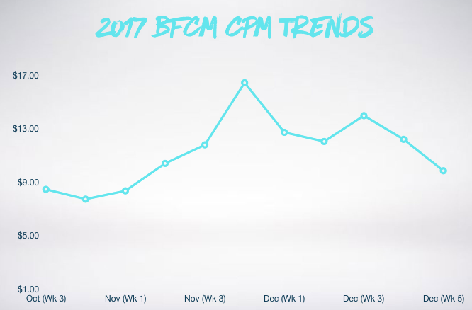 Graph showing BFCM CPM trends