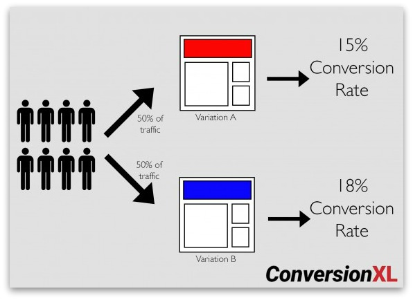 Screenshot showing a graph on conversions