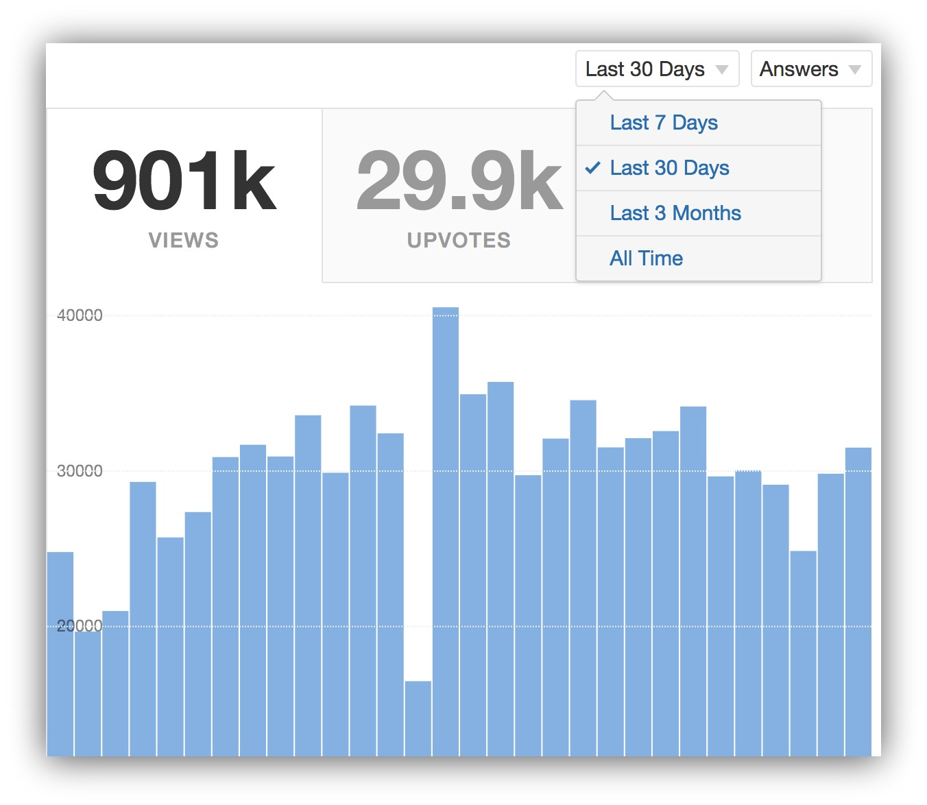 How To Get Massive Traffic From Quora (1,000s Of Leads In Months)
