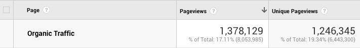 Snapshot of Sumo's organic blog traffic over a 12-month period