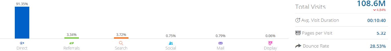 Screenshot showing visit stats for Slack