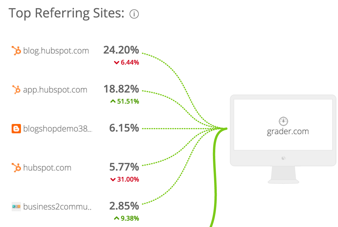 Screenshot showing top referring sites to a specific website
