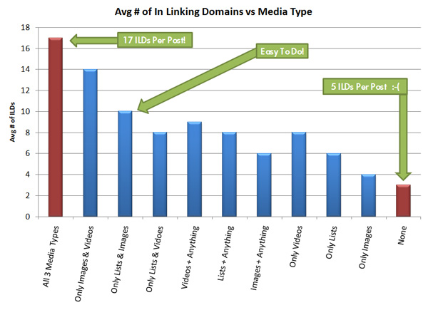Graph showing average number of in-linking domains vs media type