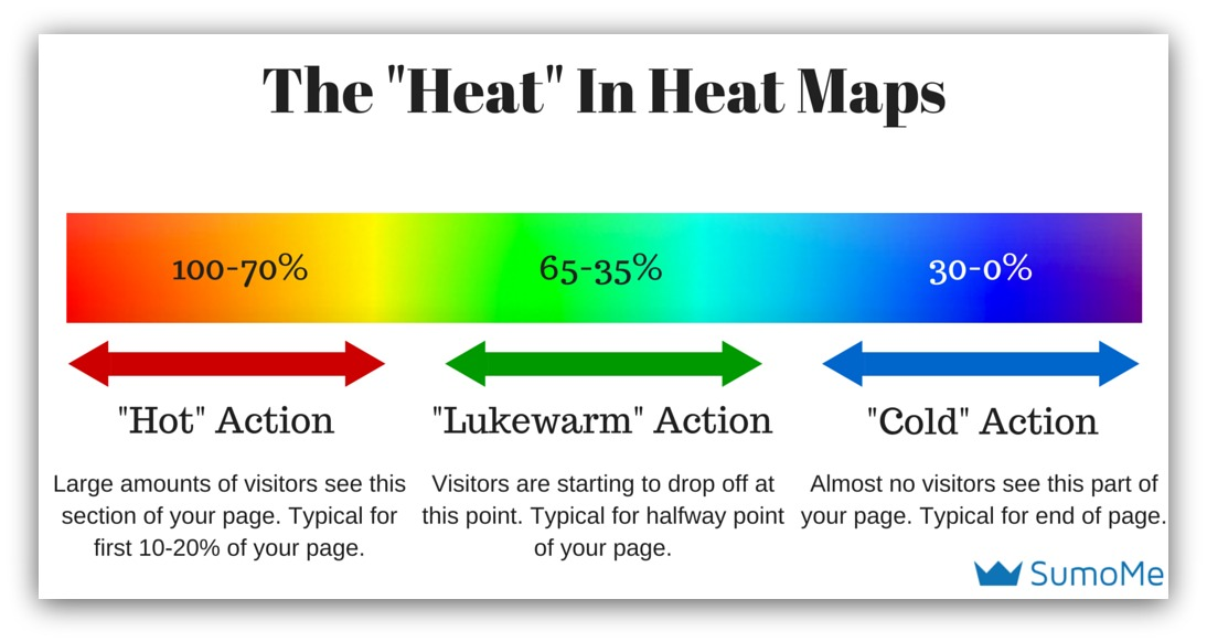 the heat in heat maps sumo