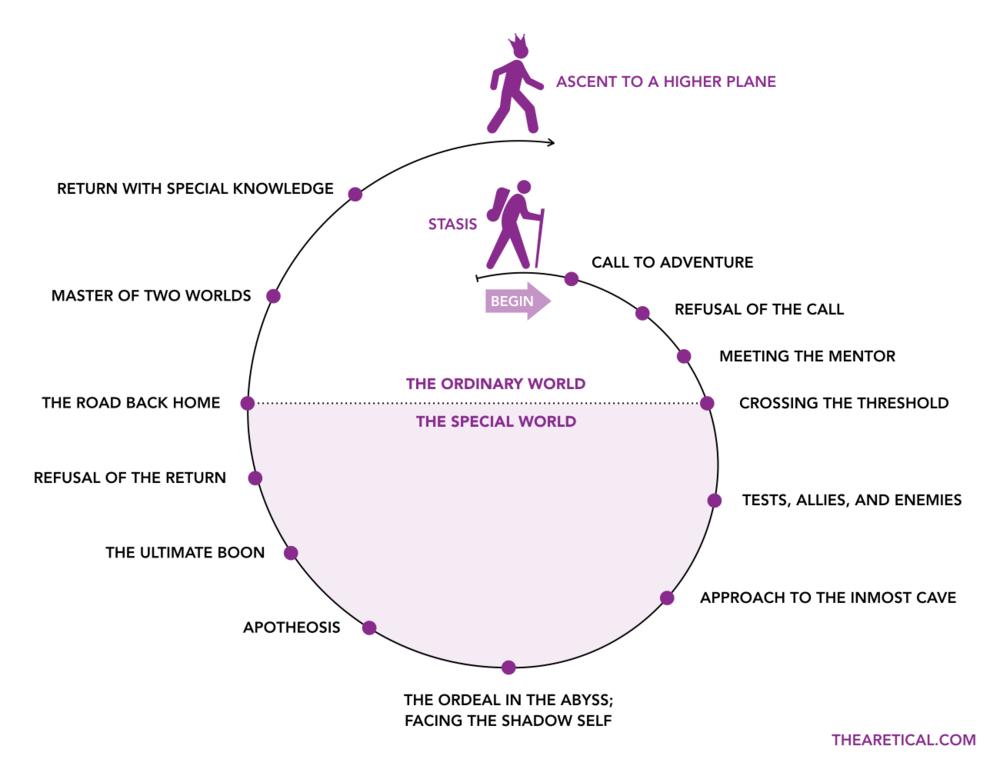 Common internal structure - monomyth