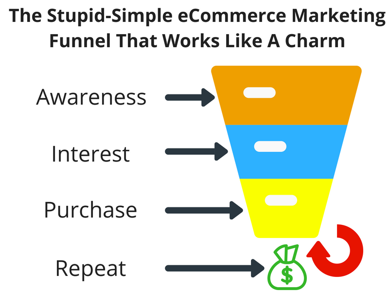 Screenshot showing a marketing funnel