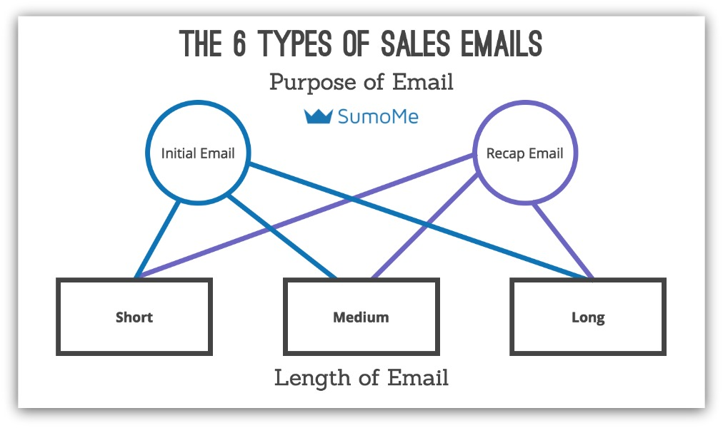 6 types of sales emails by Sumo