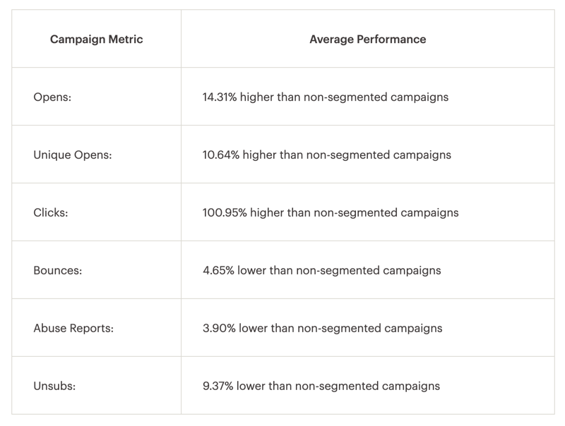 Email marketing stats from MailChimp