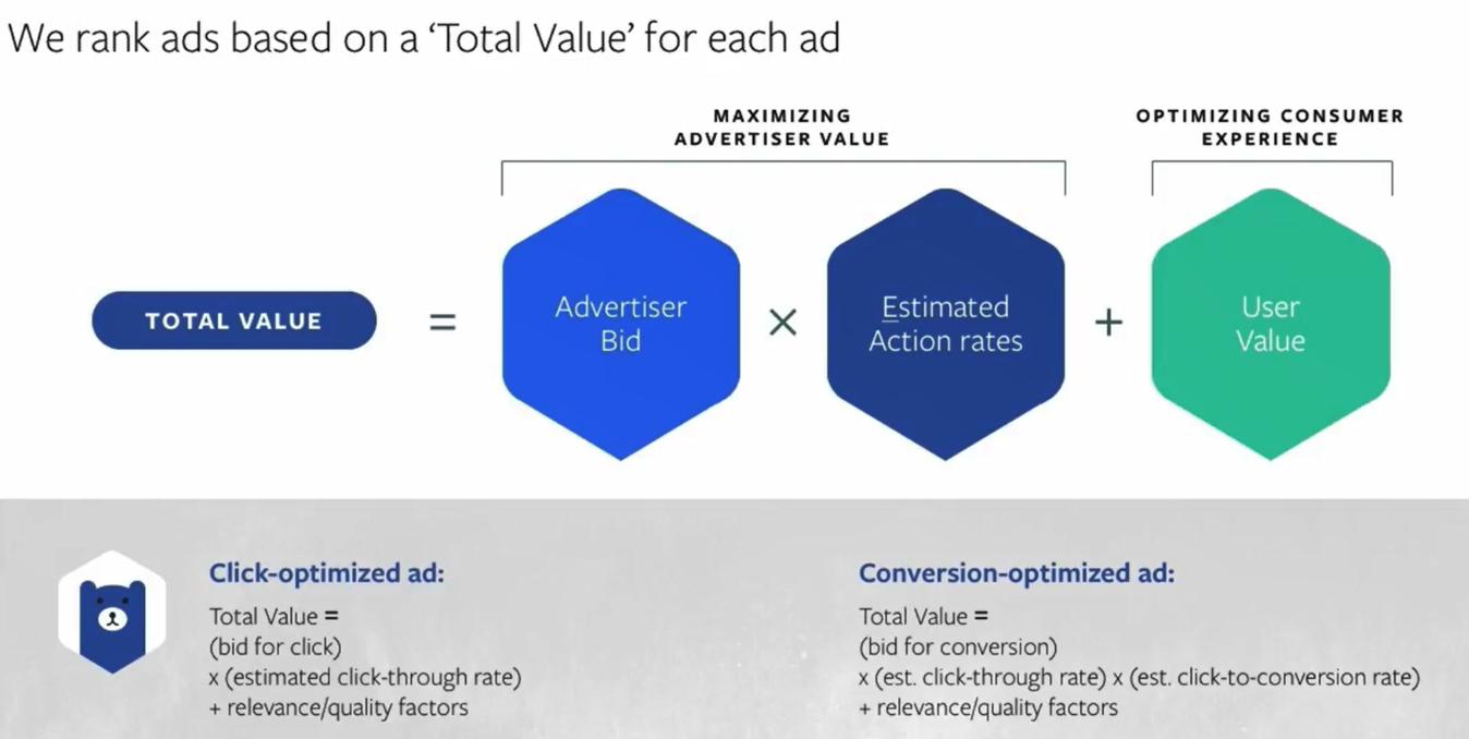 Illustration showing Facebook advertising formula