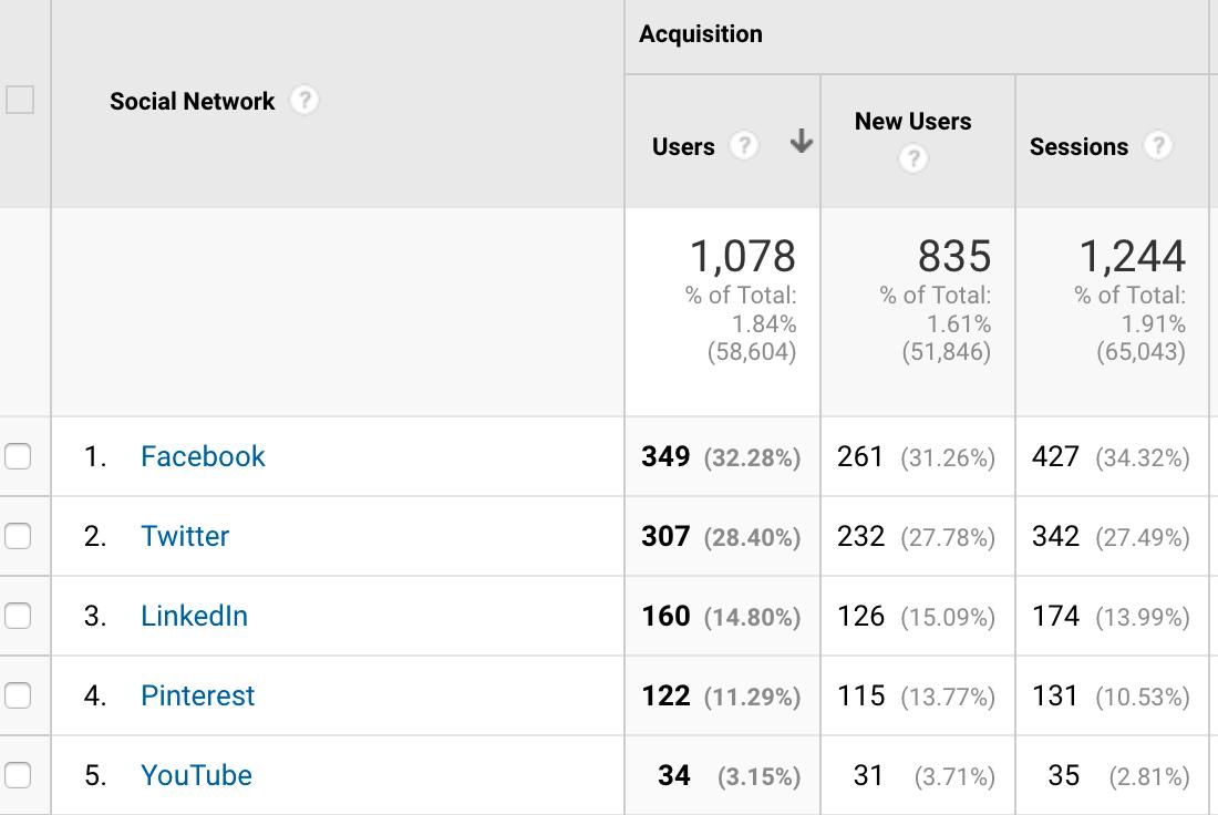 traffic each social media channel - Facebook, Twitter, Youtube, LinkedIn and Pinterest