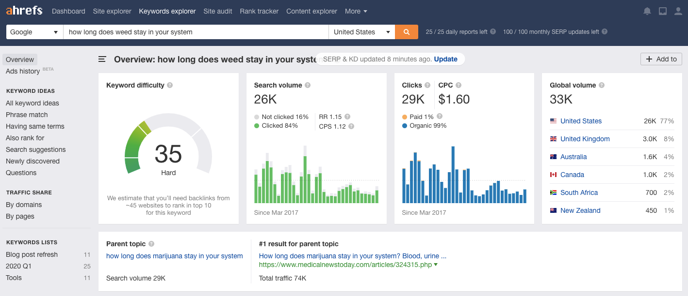 "Screenshot of keyword ranking in ahrefs for ""how long does weed stay in your system"" for Herb.co"