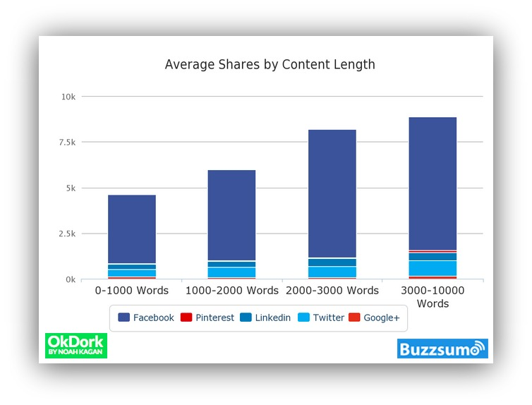 Screenshot showing average shares by content length stats