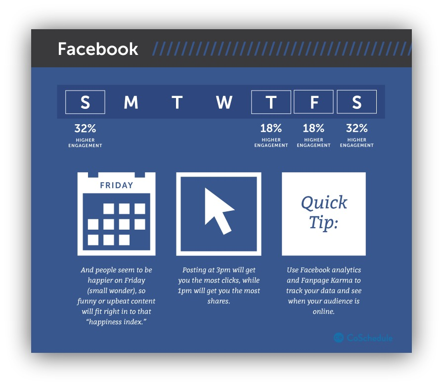 Screenshot showing tips for engagement rates on different days for facebook posts