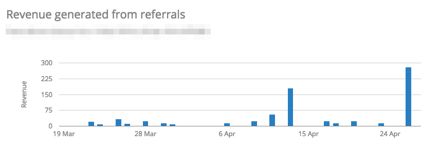 Screenshot showing a graph of revenue generated from referrals